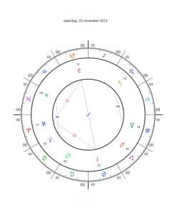 23 november 2013 T-Vierkant tussen Jupiter, Uranus en Pluto