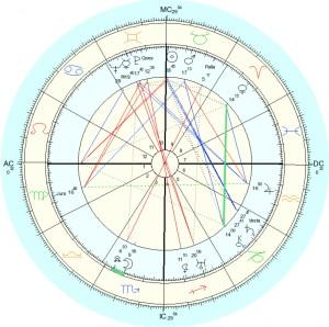 Horoscoop Cuba met Venus en Chiron onder schot van Uranus en Pluto