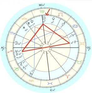 Progressieve horoscoop Cuba: Zon vierkant Uranus en Pluto ingaand