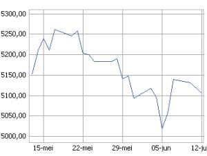 Dow Jones Comp Maandgrafiek